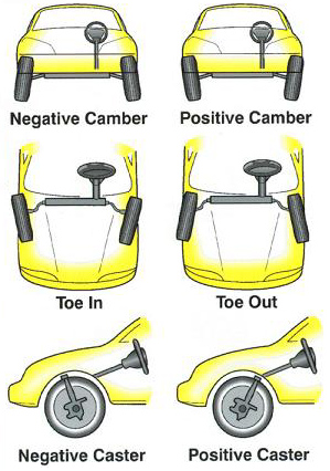 wheel alignment illustrations